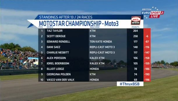 BSB Motostar 2015 Championship