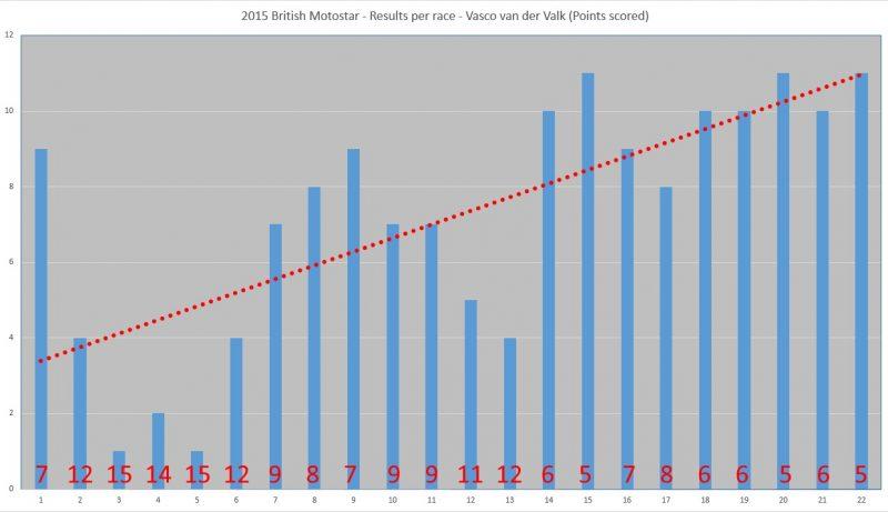 resultaten Vasco van der Valk BSB 2 15